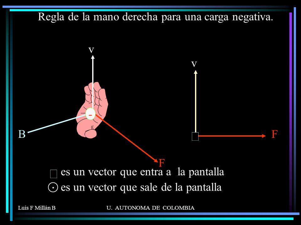 Regla de la mano derecha para una carga negativa.