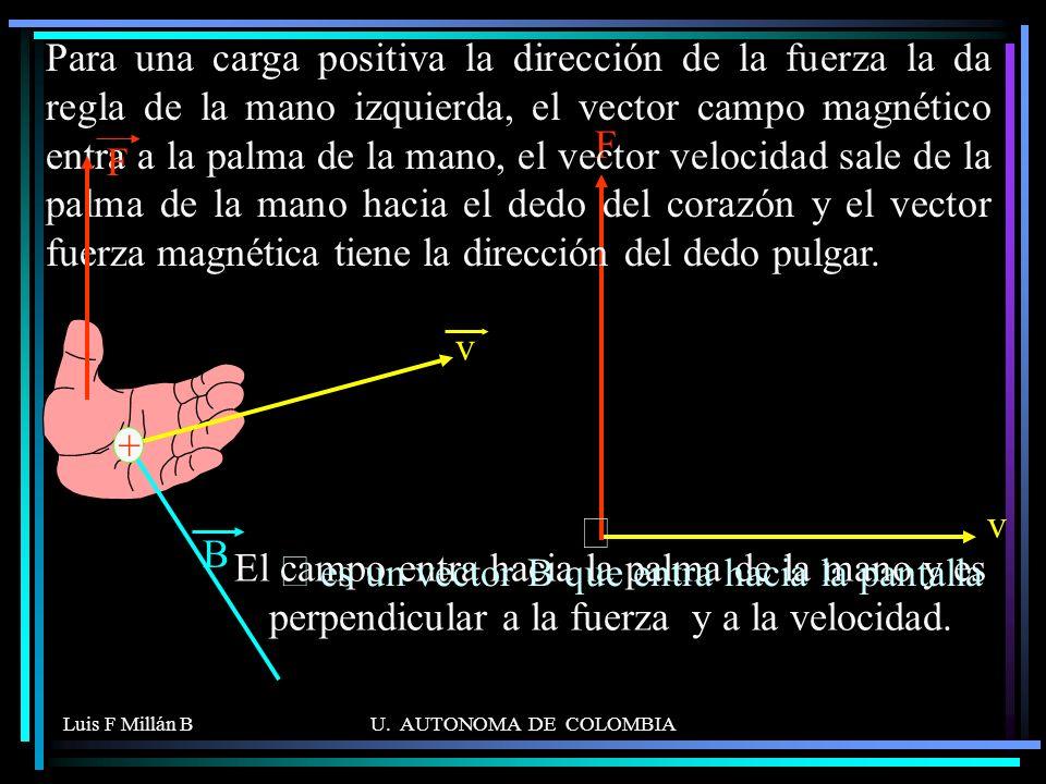 Ä es un vector B que entra hacia la pantalla