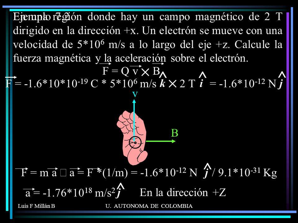 F = m a Þ a = F *(1/m) = -1.6*10-12 N / 9.1*10-31 Kg