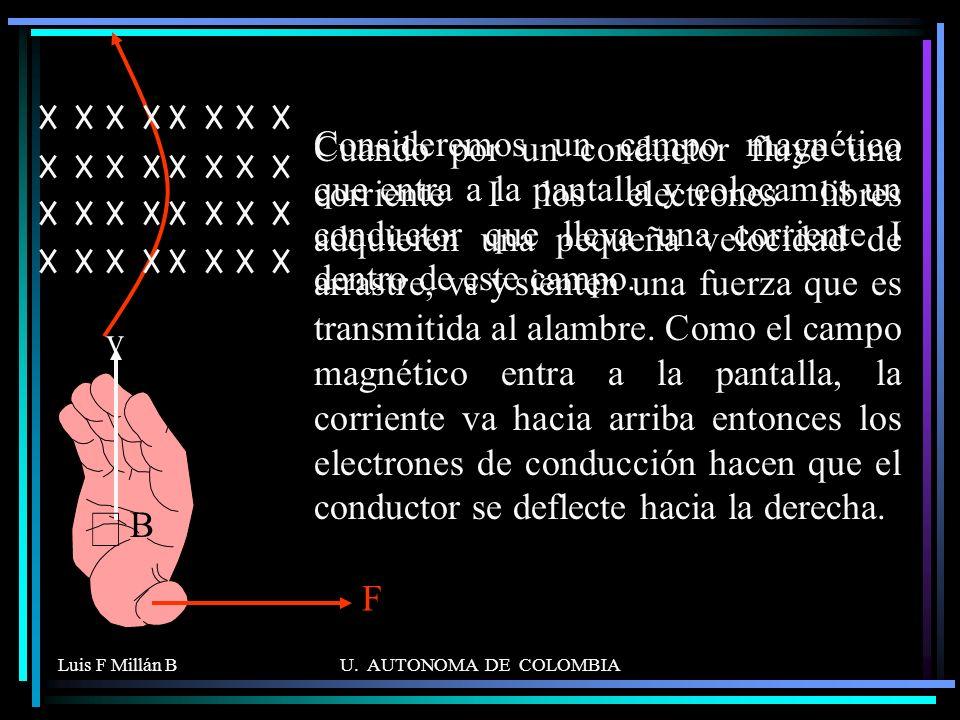 Cuando por un conductor fluye una corriente I los electrones libres adquieren una pequeña velocidad de arrastre, vd y sienten una fuerza que es transmitida al alambre. Como el campo magnético entra a la pantalla, la corriente va hacia arriba entonces los electrones de conducción hacen que el conductor se deflecte hacia la derecha.