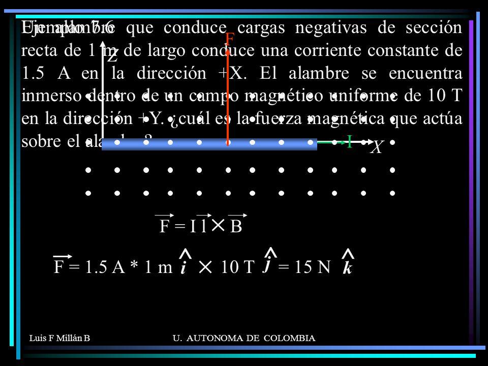 Un alambre que conduce cargas negativas de sección recta de 1 m de largo conduce una corriente constante de 1.5 A en la dirección +X. El alambre se encuentra inmerso dentro de un campo magnético uniforme de 10 T en la dirección +Y. ¿cuál es la fuerza magnética que actúa sobre el alambre