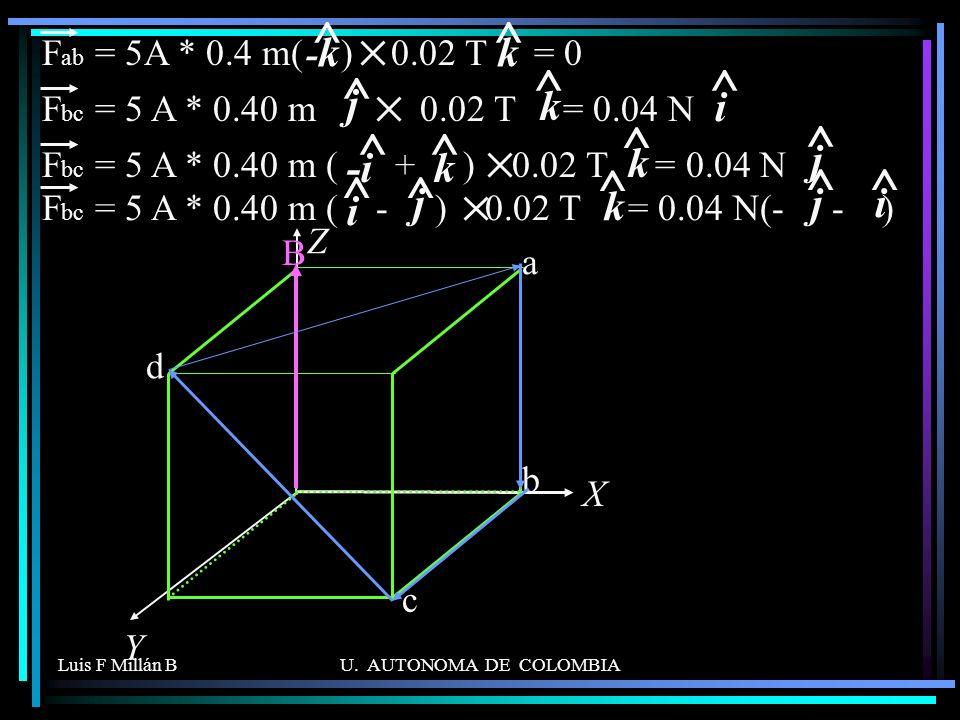 ^ ^ ^ ^ k j k i k j -i j k i -k Fab = 5A * 0.4 m( ) 0.02 T = 0