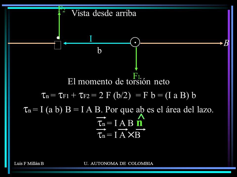 . ^ Ä tn = I A B n tn = I A B F2 Vista desde arriba I B b F1