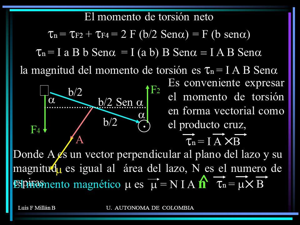 El momento de torsión neto tn = tF2 + tF4 = 2 F (b/2 Sena) = F (b sena) tn = I a B b Sena = I (a b) B Sena = I A B Sena la magnitud del momento de torsión es tn = I A B Sena