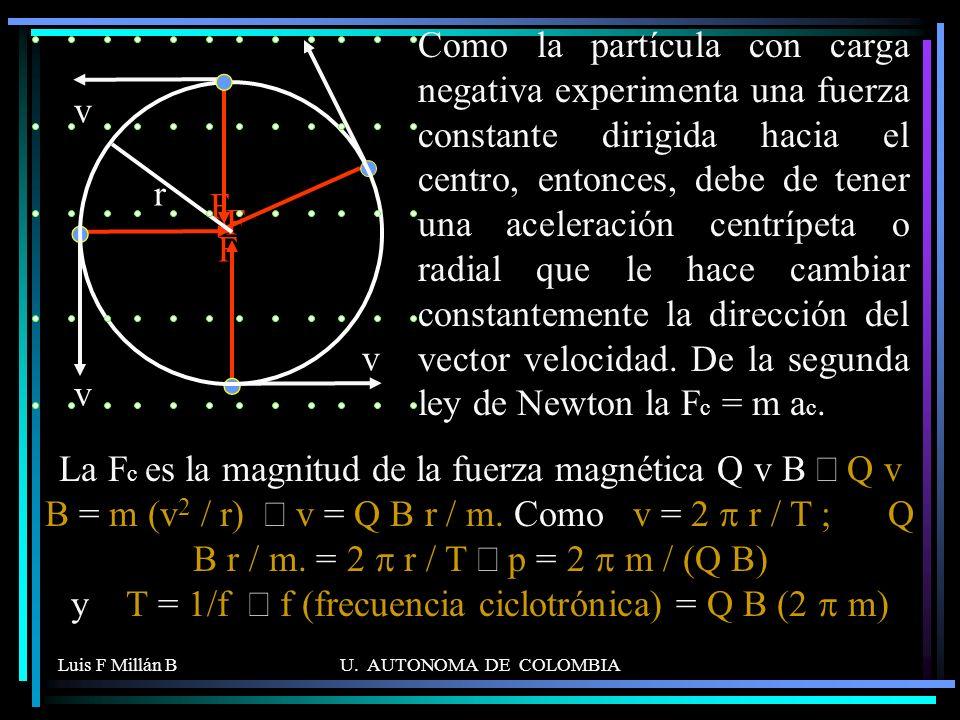 Como la partícula con carga negativa experimenta una fuerza constante dirigida hacia el centro, entonces, debe de tener una aceleración centrípeta o radial que le hace cambiar constantemente la dirección del vector velocidad. De la segunda ley de Newton la Fc = m ac.