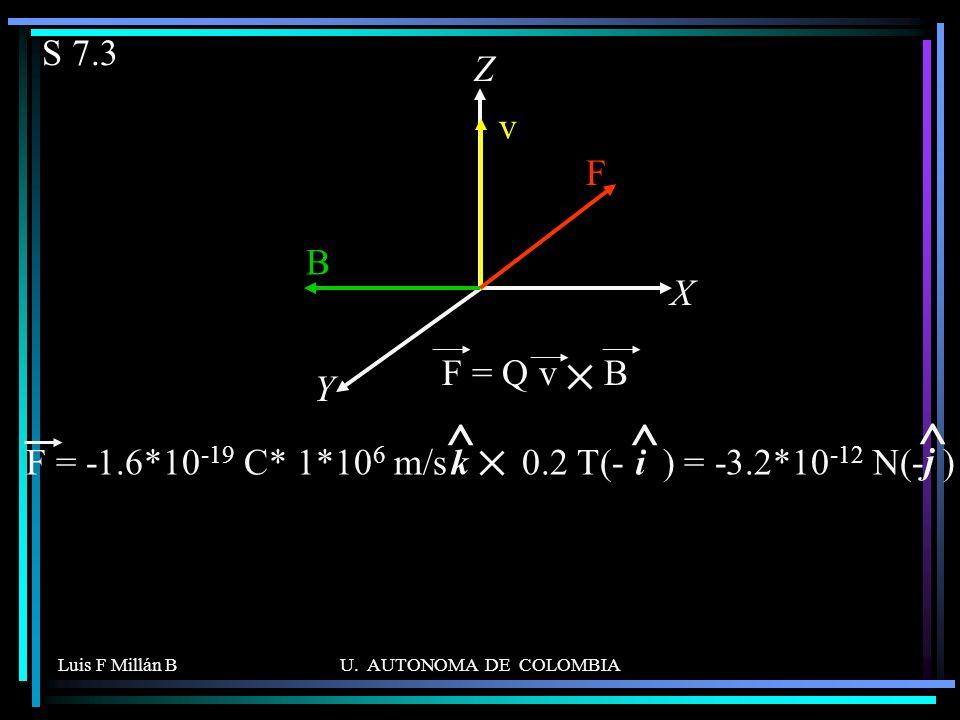S 7.3 X. Z. Y. v. F. B. F = Q v B. F = -1.6*10-19 C* 1*106 m/s 0.2 T(- ) = -3.2*10-12 N(- )