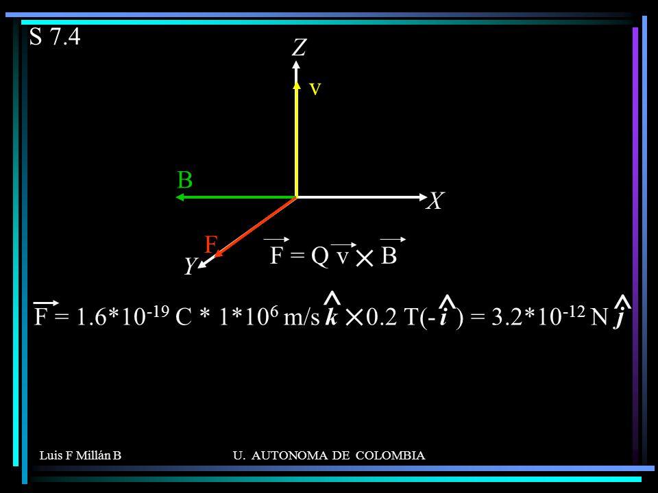 S 7.4 X. Z. Y. v. B. F. F = Q v B. F = 1.6*10-19 C * 1*106 m/s 0.2 T(- ) = 3.2*10-12 N.
