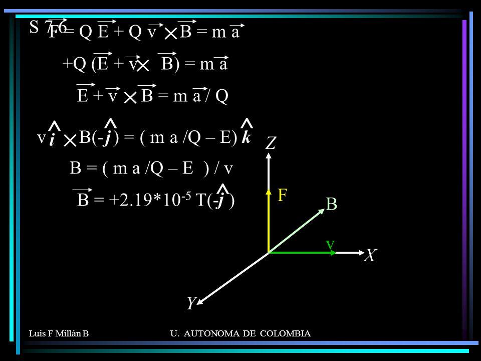 ^ ^ S 7.6 F = Q E + Q v B = m a +Q (E + v B) = m a E + v B = m a / Q