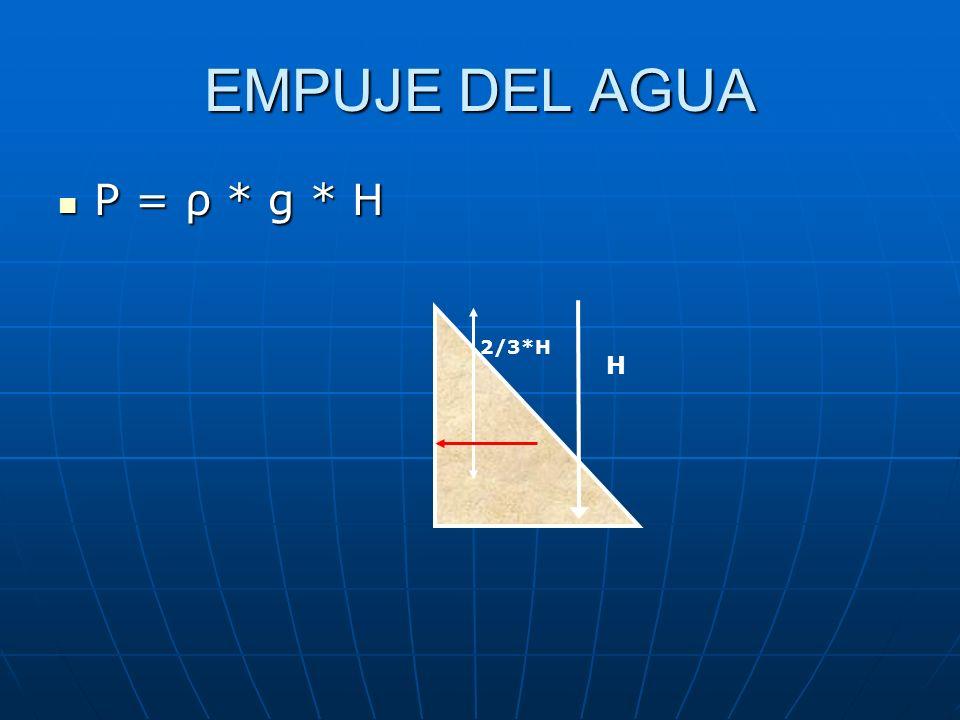 EMPUJE DEL AGUA P = ρ * g * H 2/3*H H