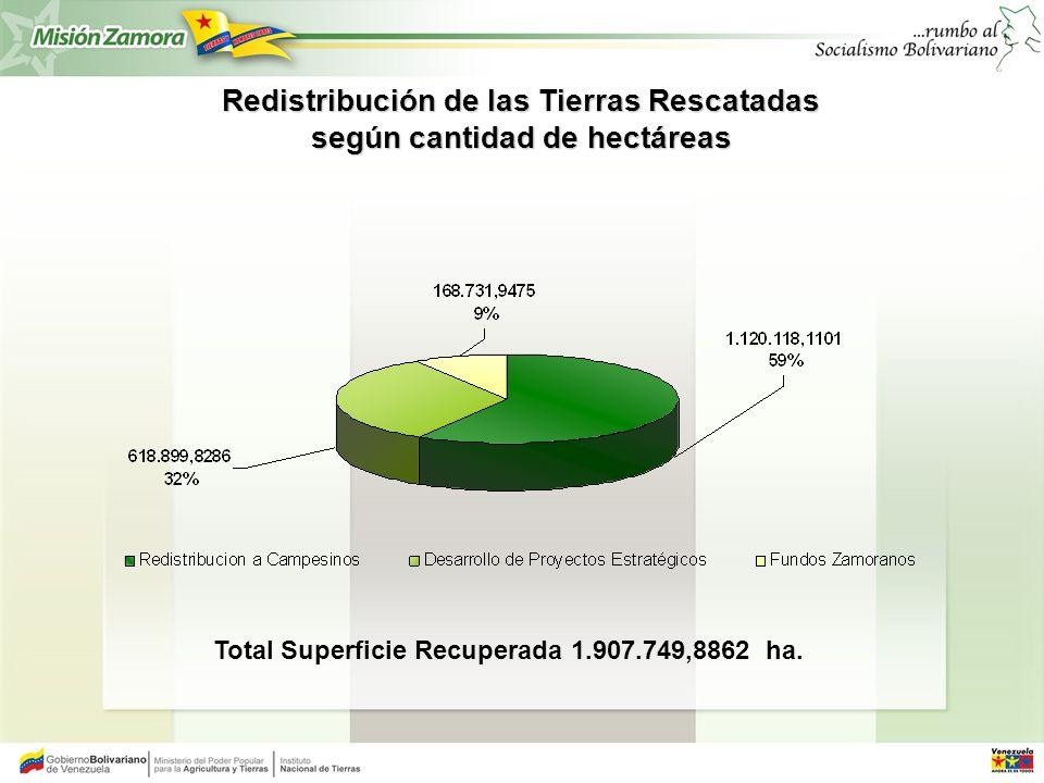 Redistribución de las Tierras Rescatadas según cantidad de hectáreas
