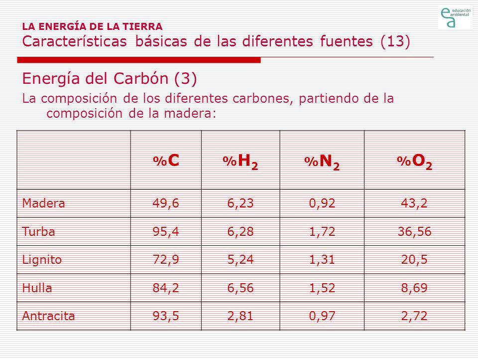 LA ENERGÍA DE LA TIERRA Características básicas de las diferentes fuentes (13)