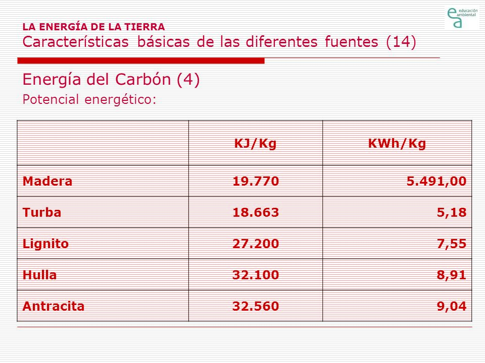 Energía del Carbón (4) Potencial energético: KJ/Kg KWh/Kg Madera