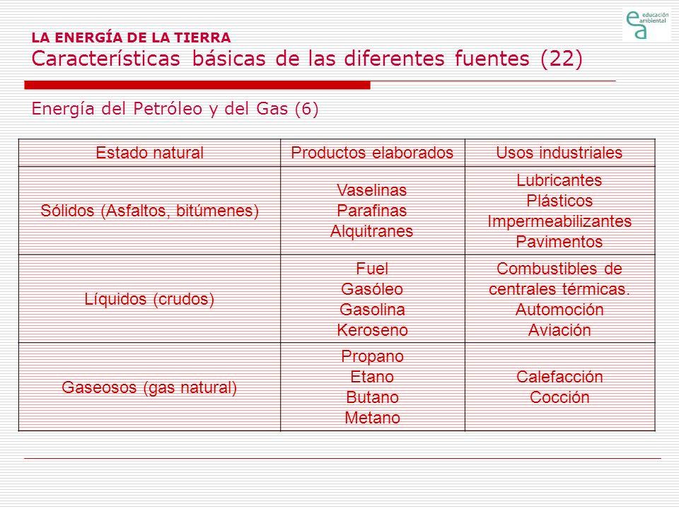 Energía del Petróleo y del Gas (6) Estado natural Productos elaborados
