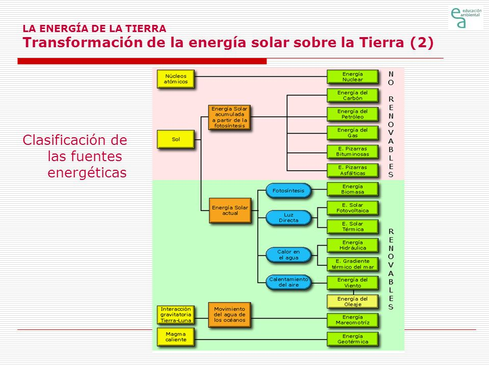 Clasificación de las fuentes energéticas