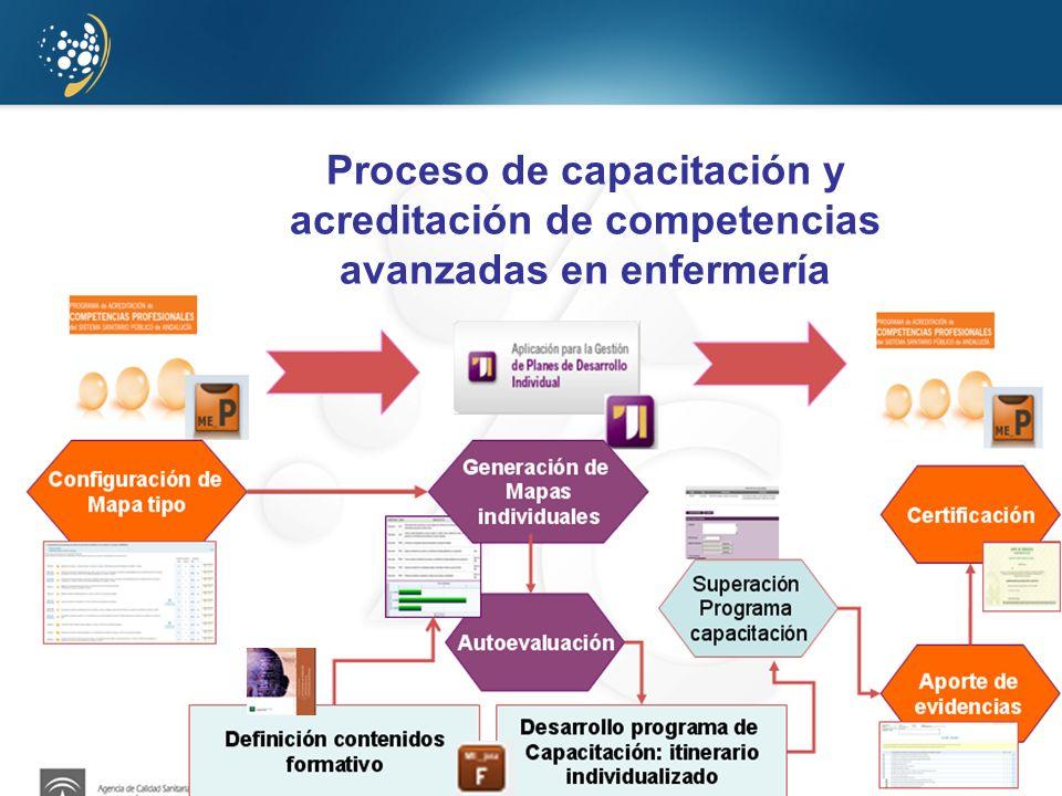 Proceso de capacitación y acreditación de competencias avanzadas en enfermería