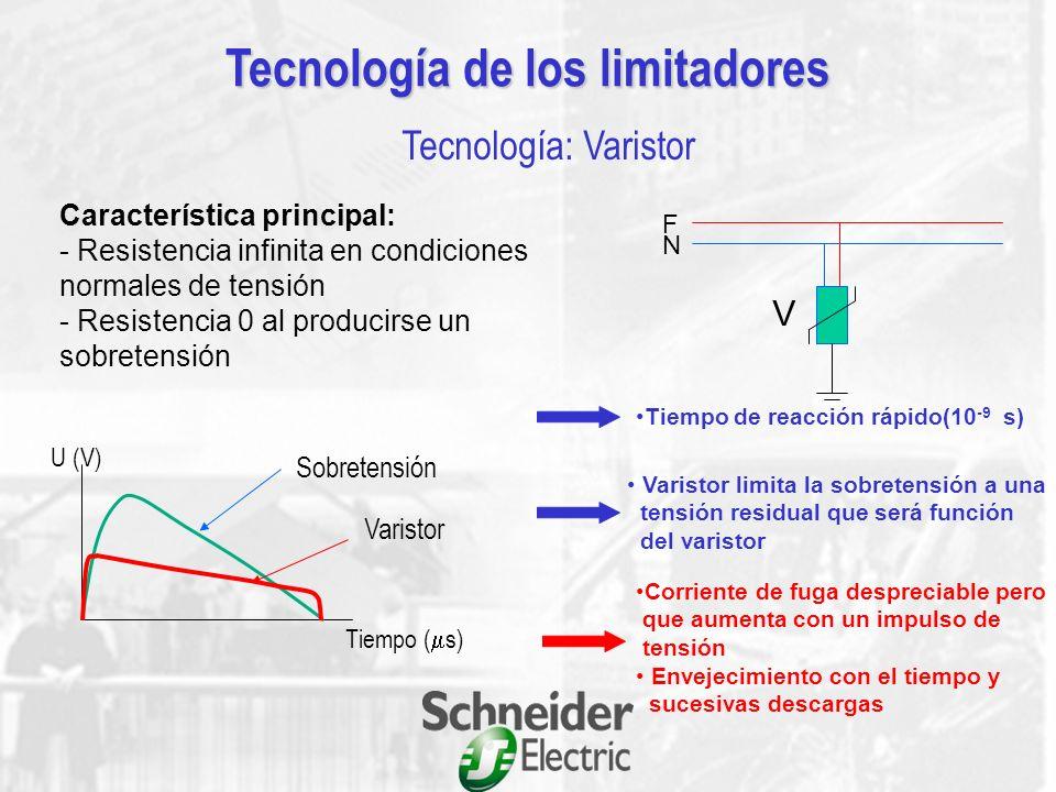 Tecnología de los limitadores