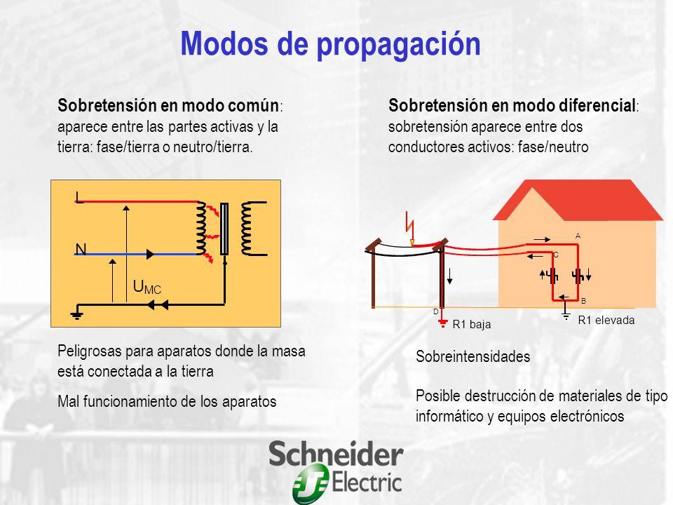 Modos de propagación Sobretensión en modo común: aparece entre las partes activas y la tierra: fase/tierra o neutro/tierra.