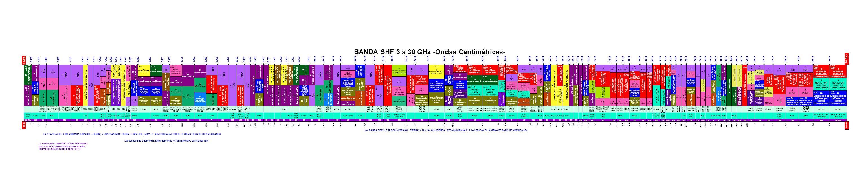 BANDA SHF 3 a 30 GHz -Ondas Centimétricas-