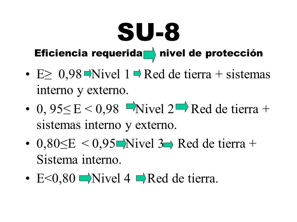 SU-8 Eficiencia requerida nivel de protección