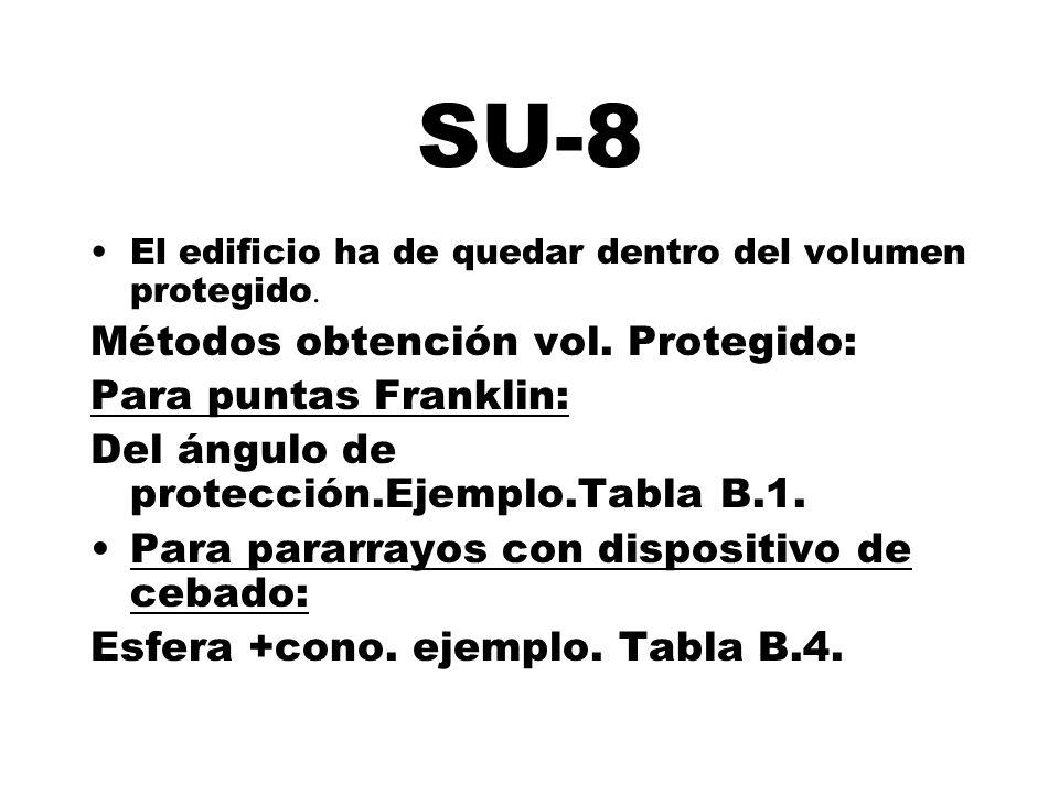 SU-8 Métodos obtención vol. Protegido: Para puntas Franklin: