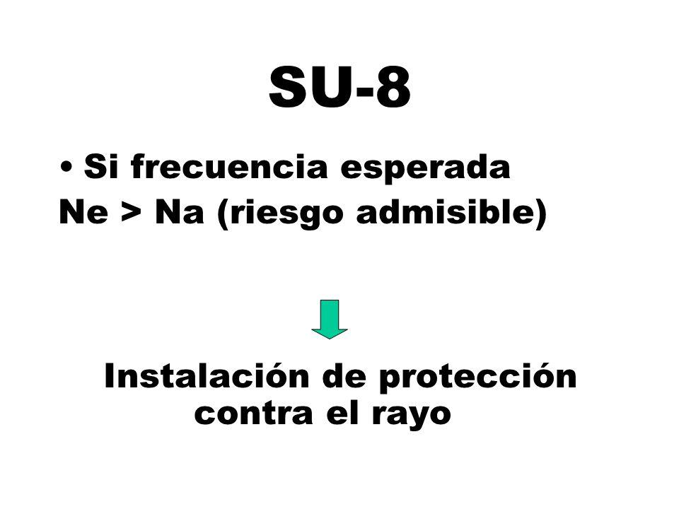 SU-8 Si frecuencia esperada Ne > Na (riesgo admisible)