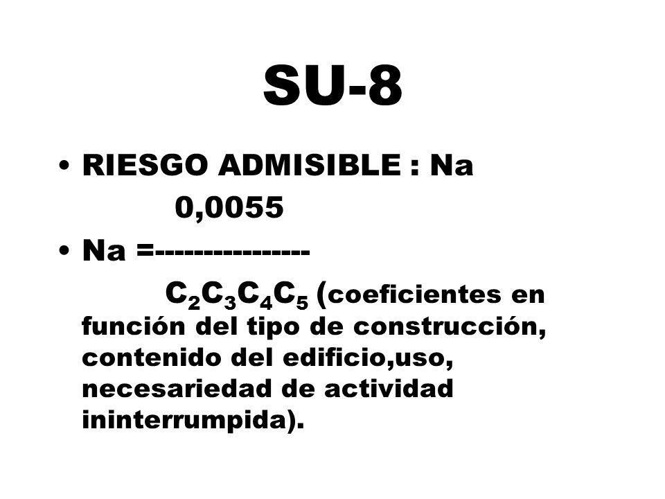 SU-8 RIESGO ADMISIBLE : Na 0,0055 Na =----------------