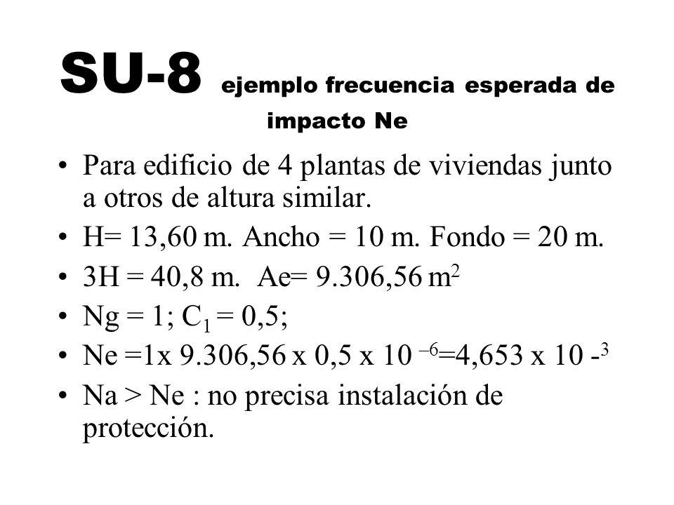SU-8 ejemplo frecuencia esperada de impacto Ne