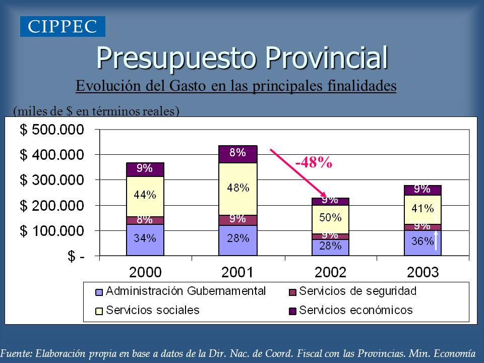 Presupuesto Provincial