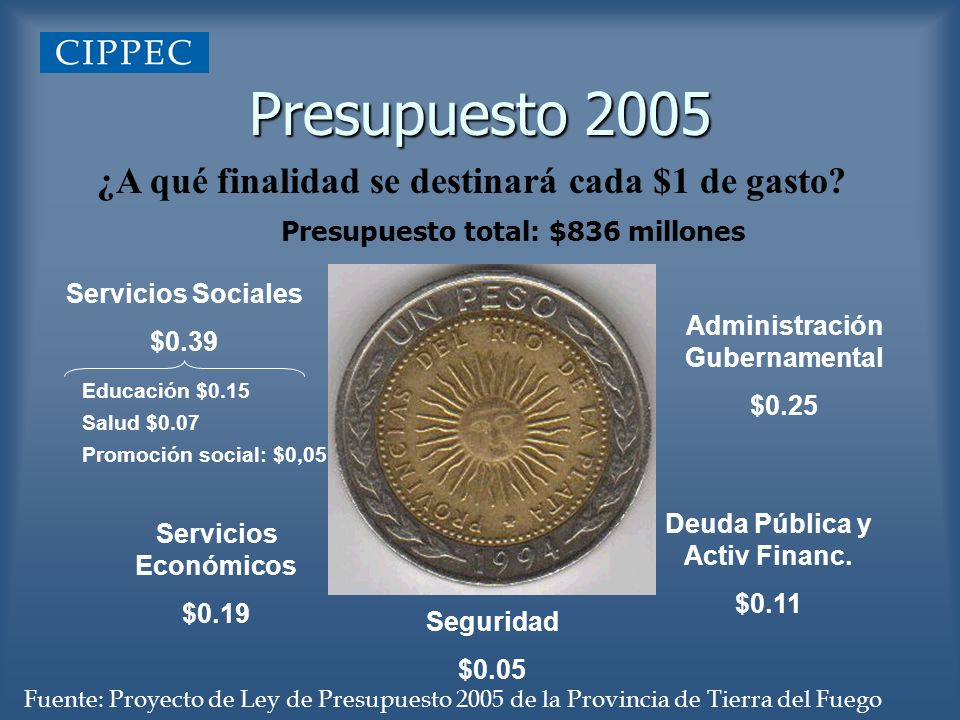 Presupuesto 2005 ¿A qué finalidad se destinará cada $1 de gasto