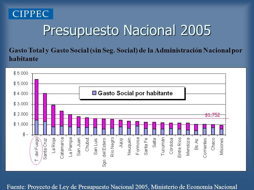 Presupuesto Nacional 2005 Gasto Total y Gasto Social (sin Seg. Social) de la Administración Nacional por habitante.