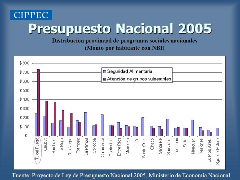 Presupuesto Nacional 2005 Distribución provincial de programas sociales nacionales. (Monto por habitante con NBI)