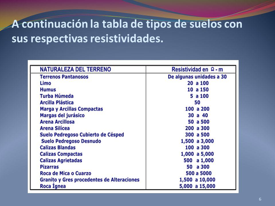 A continuación la tabla de tipos de suelos con sus respectivas resistividades.