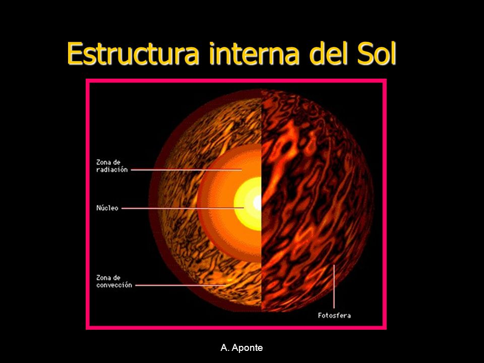 Estructura interna del Sol