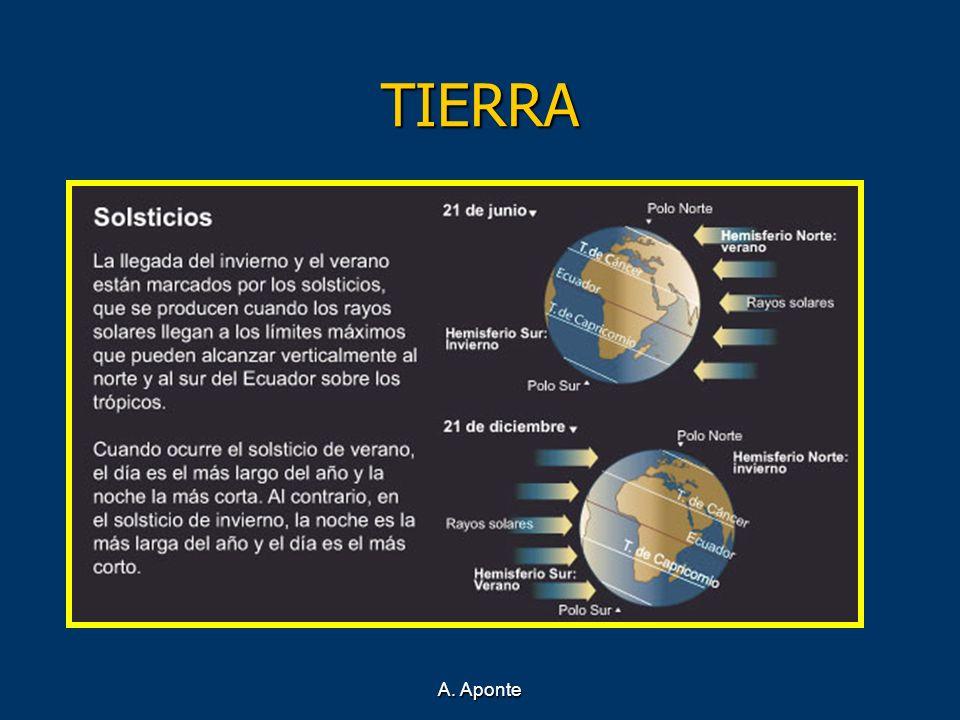 TIERRA En este esquema se aprecia muy bien la inclinación de los rayos solares al incidir sobre los hemisferios.