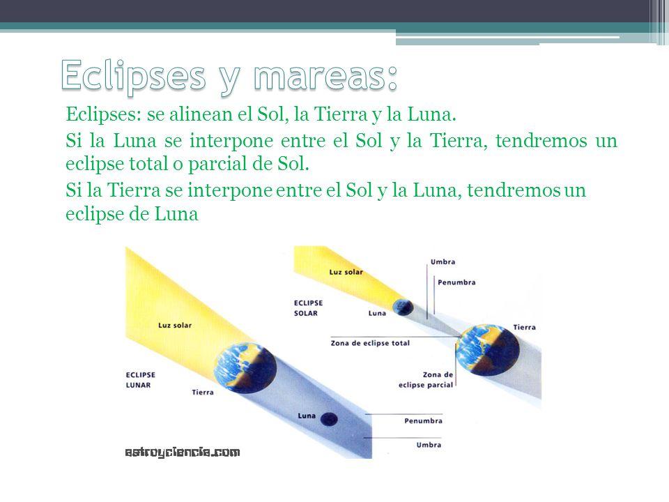 Eclipses y mareas: Eclipses: se alinean el Sol, la Tierra y la Luna.