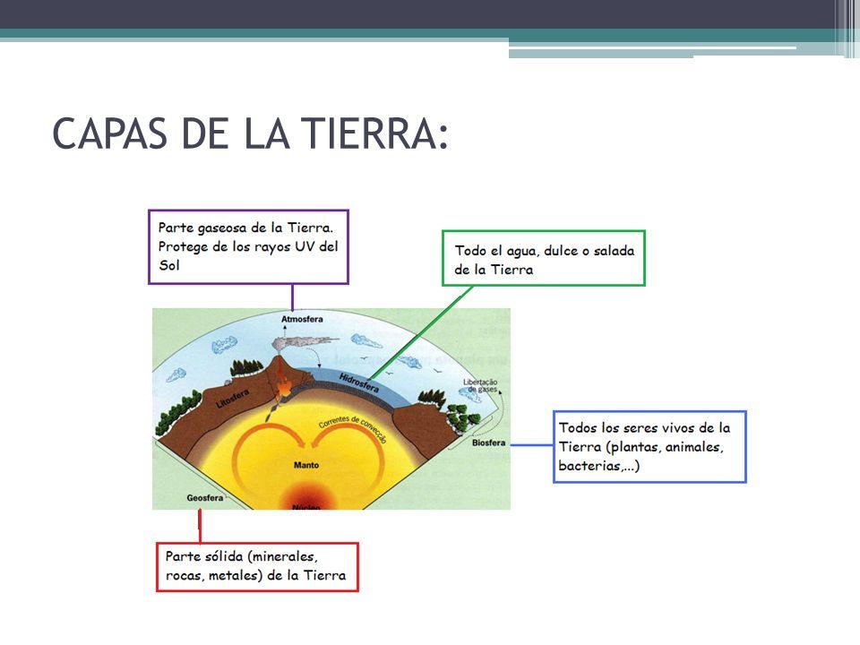 CAPAS DE LA TIERRA: