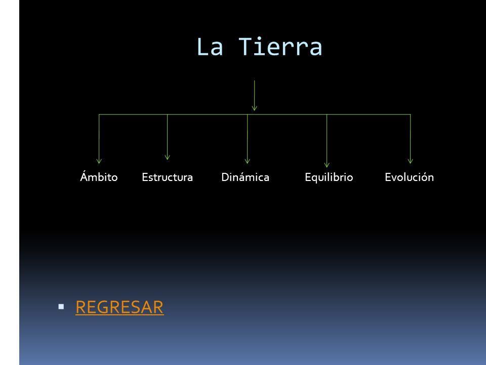 La Tierra Ámbito Estructura Dinámica Equilibrio Evolución REGRESAR
