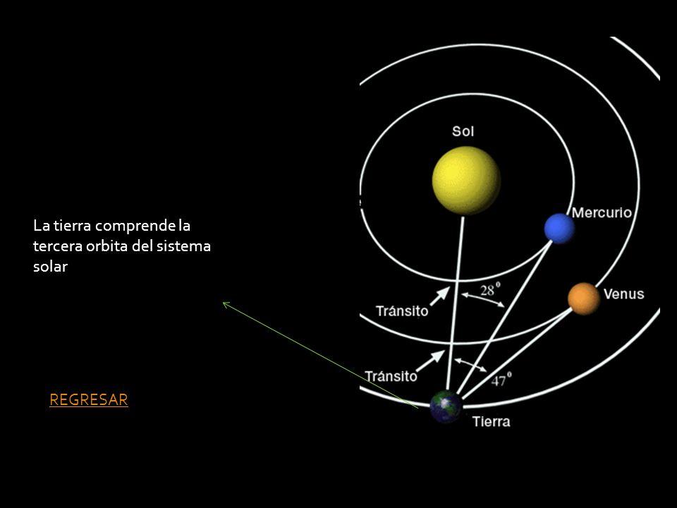 La tierra comprende la tercera orbita del sistema solar