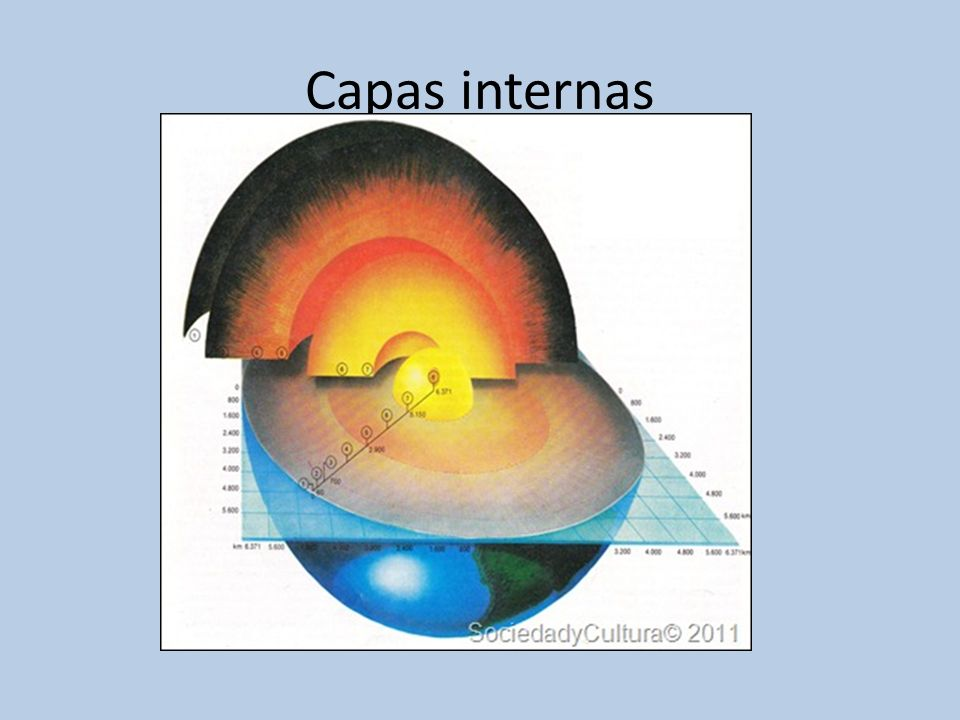 Capas internas