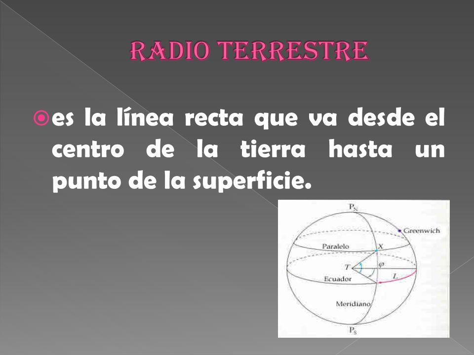 Radio terrestre es la línea recta que va desde el centro de la tierra hasta un punto de la superficie.