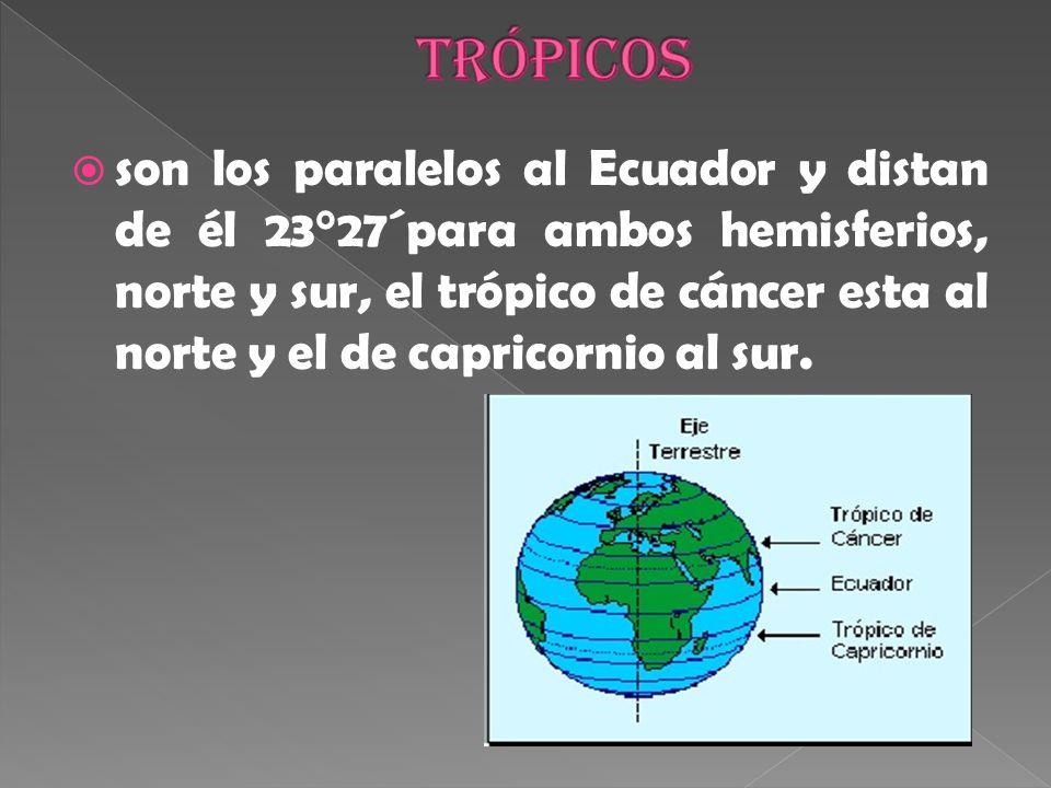 Trópicos