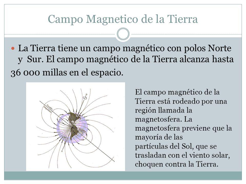Campo Magnetico de la Tierra