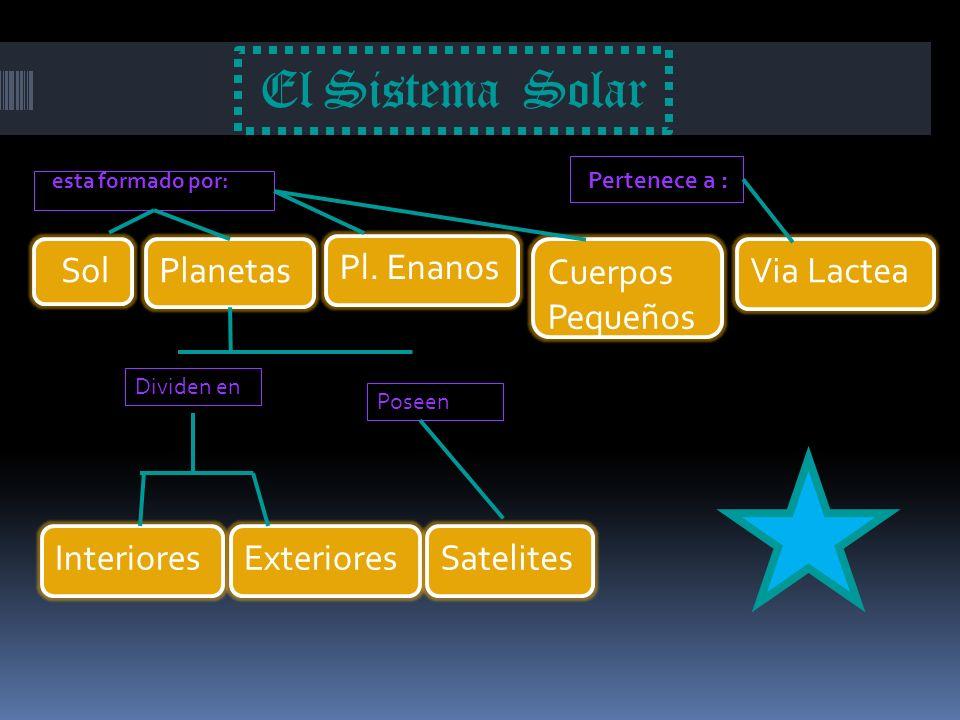 El Sistema Solar Pl. Enanos Sol Planetas Cuerpos Pequeños Via Lactea
