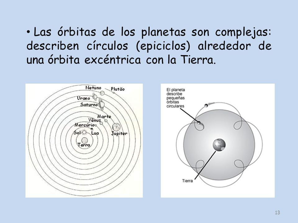 Las órbitas de los planetas son complejas: describen círculos (epiciclos) alrededor de una órbita excéntrica con la Tierra.