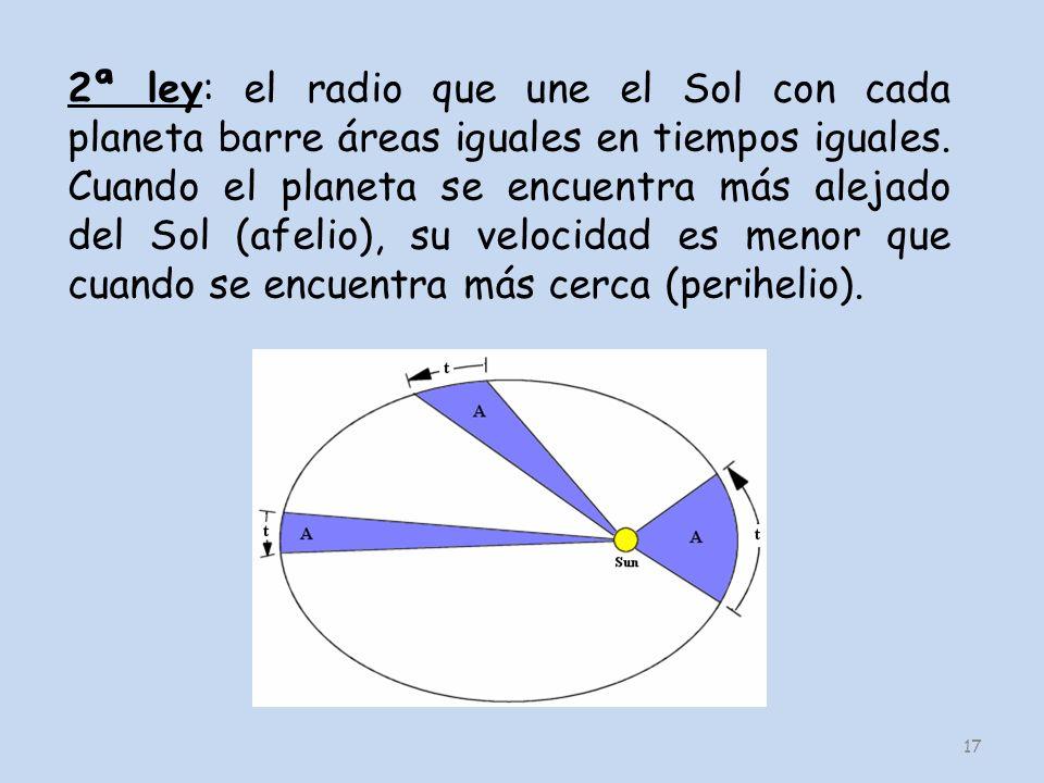 2ª ley: el radio que une el Sol con cada planeta barre áreas iguales en tiempos iguales.