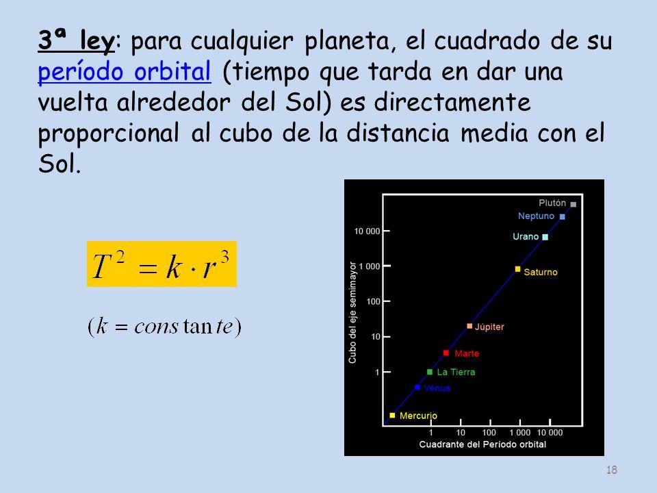 3ª ley: para cualquier planeta, el cuadrado de su período orbital (tiempo que tarda en dar una vuelta alrededor del Sol) es directamente proporcional al cubo de la distancia media con el Sol.
