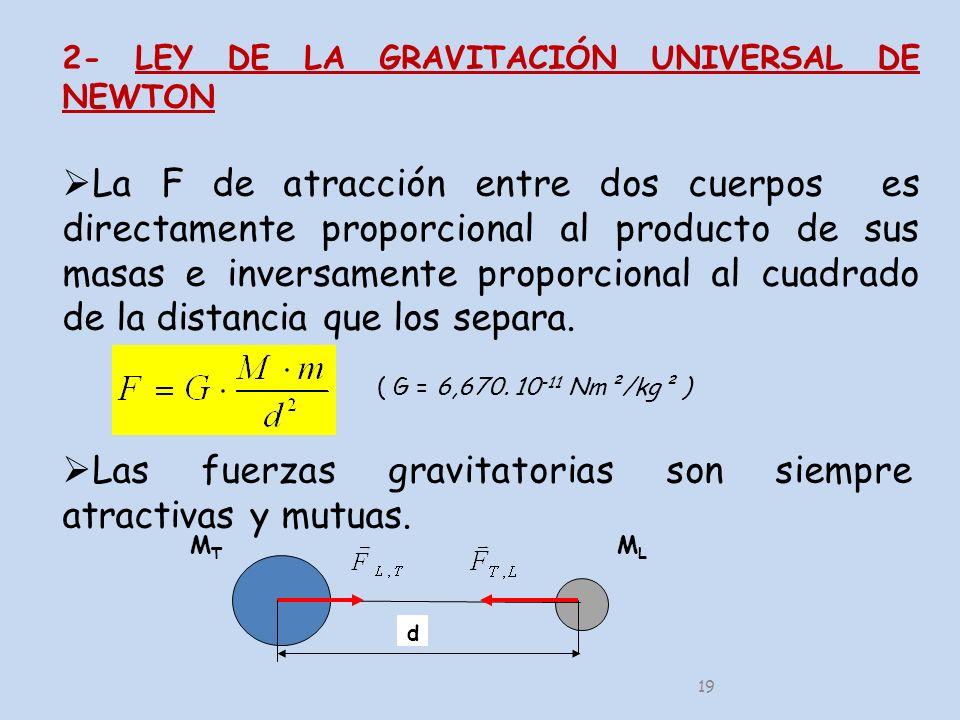Las fuerzas gravitatorias son siempre atractivas y mutuas.
