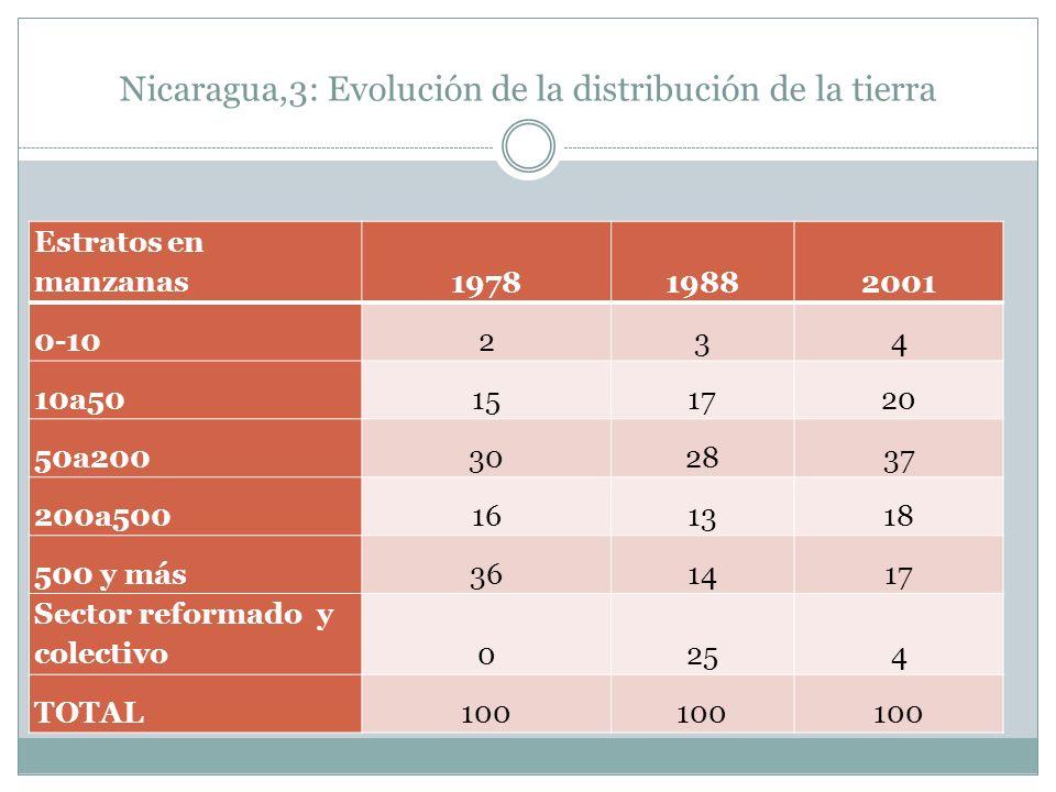 Nicaragua,3: Evolución de la distribución de la tierra