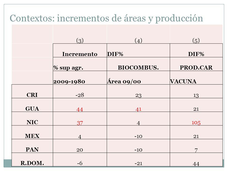 Contextos: incrementos de áreas y producción