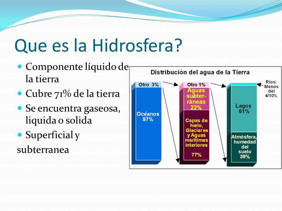 Que es la Hidrosfera Componente líquido de la tierra